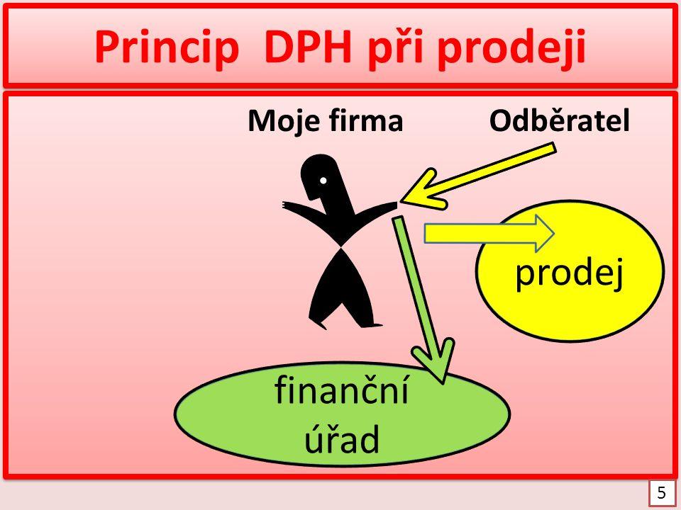 Princip fungování DPH Dodavatel Moje firma Odběratel Dodavatel Moje firma Odběratel 6 finanční úřad prodejnákup