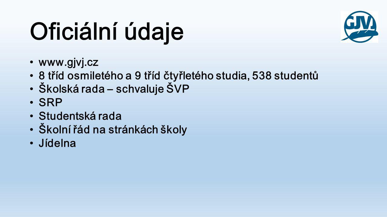 Oficiální údaje www.gjvj.cz 8 tříd osmiletého a 9 tříd čtyřletého studia, 538 studentů Školská rada – schvaluje ŠVP SRP Studentská rada Školní řád na