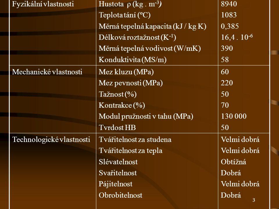 3 Fyzikální vlastnostiHustota ρ (kg. m -3 ) Teplota tání (ºC) Měrná tepelná kapacita (kJ / kg K) Délková roztažnost (K -1 ) Měrná tepelná vodivost (W/