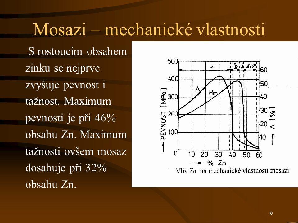 9 Mosazi – mechanické vlastnosti S rostoucím obsahem zinku se nejprve zvyšuje pevnost i tažnost. Maximum pevnosti je při 46% obsahu Zn. Maximum tažnos