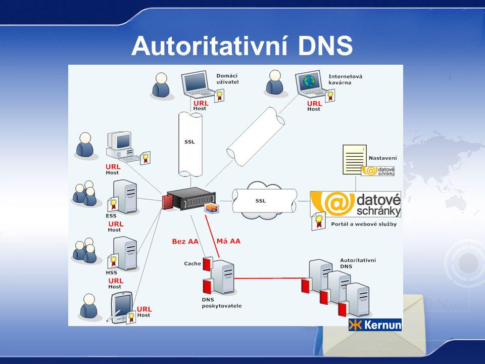 Autoritativní DNS