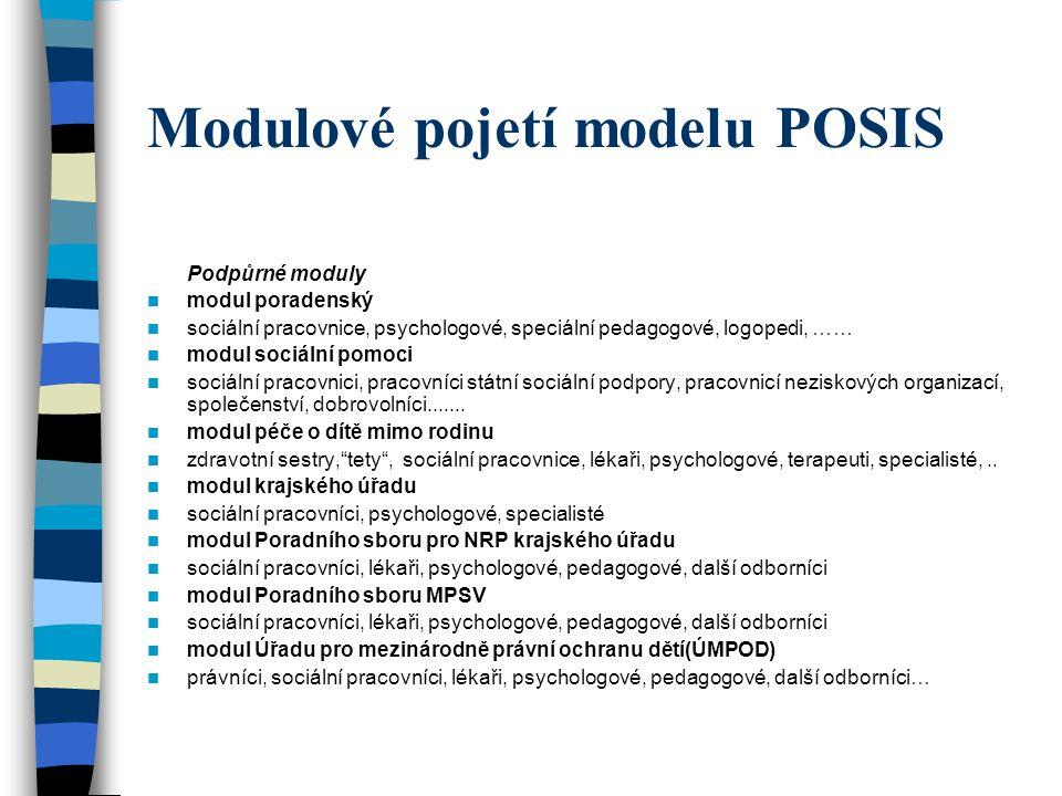 Modulové pojetí modelu POSIS Podpůrné moduly modul poradenský sociální pracovnice, psychologové, speciální pedagogové, logopedi, …… modul sociální pom