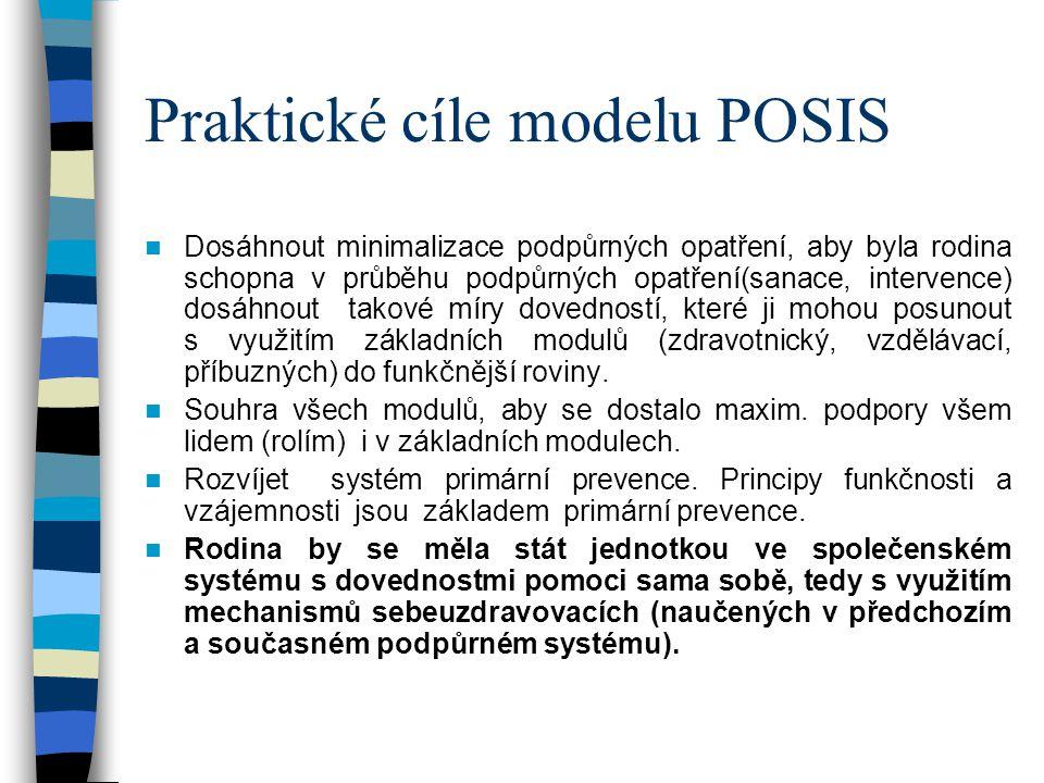Praktické cíle modelu POSIS Dosáhnout minimalizace podpůrných opatření, aby byla rodina schopna v průběhu podpůrných opatření(sanace, intervence) dosáhnout takové míry dovedností, které ji mohou posunout s využitím základních modulů (zdravotnický, vzdělávací, příbuzných) do funkčnější roviny.