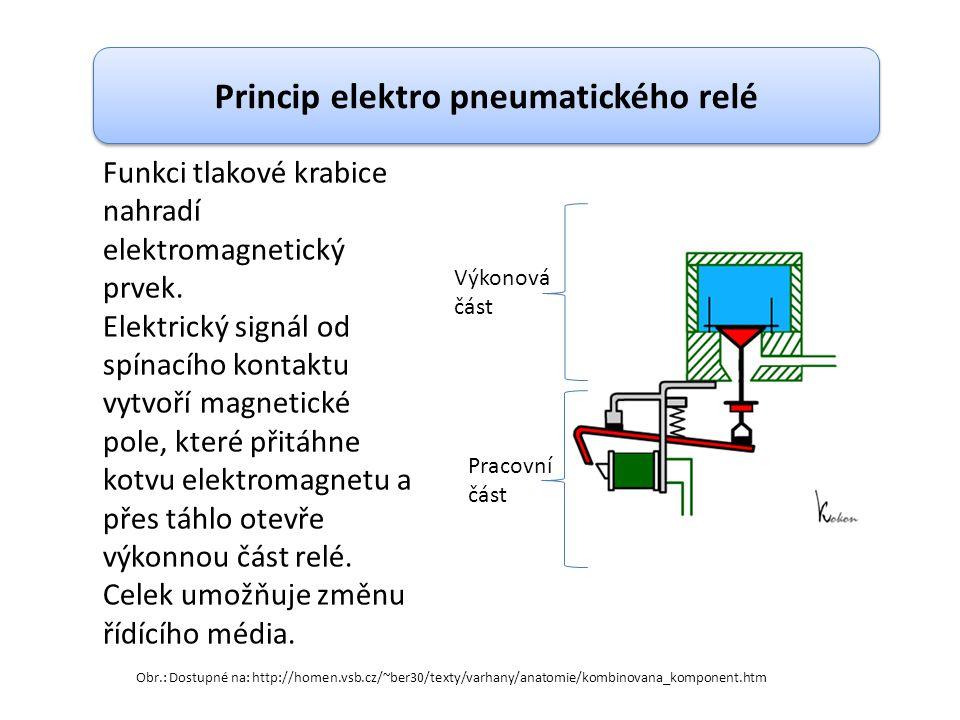 Funkci tlakové krabice nahradí elektromagnetický prvek. Elektrický signál od spínacího kontaktu vytvoří magnetické pole, které přitáhne kotvu elektrom
