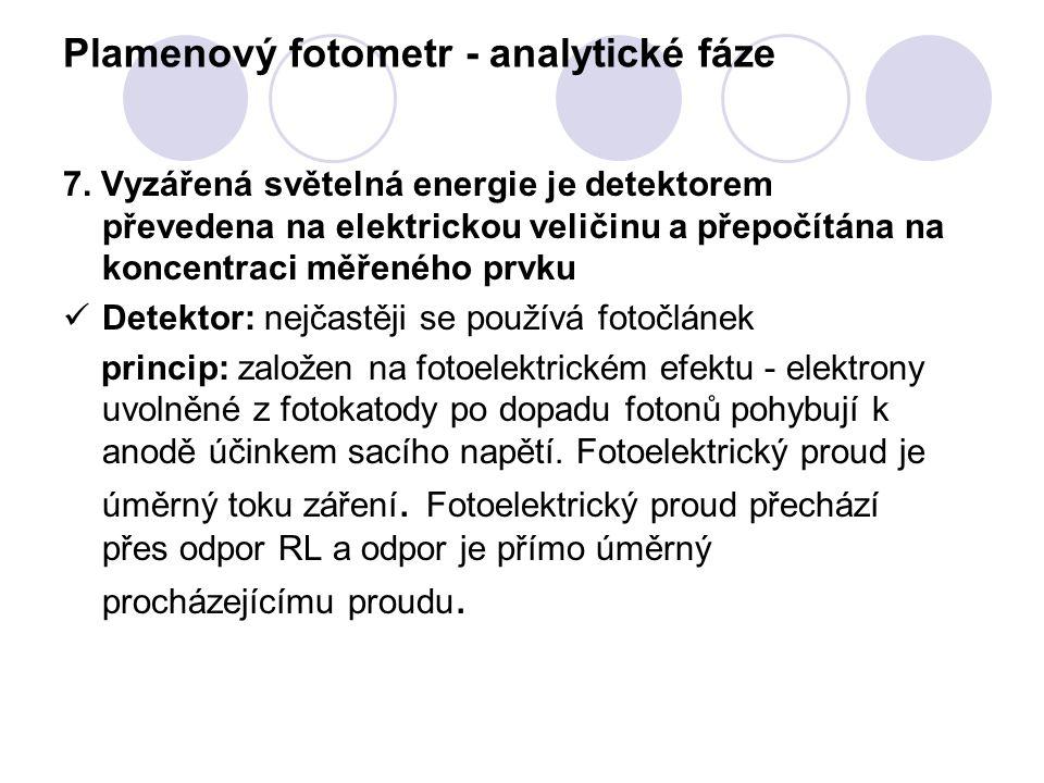 Plamenový fotometr - analytické fáze 7. Vyzářená světelná energie je detektorem převedena na elektrickou veličinu a přepočítána na koncentraci měřenéh