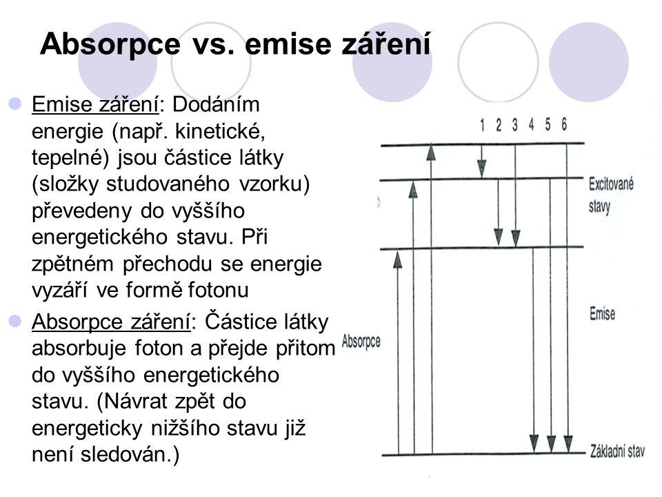 Absorpce vs. emise záření Emise záření: Dodáním energie (např. kinetické, tepelné) jsou částice látky (složky studovaného vzorku) převedeny do vyššího
