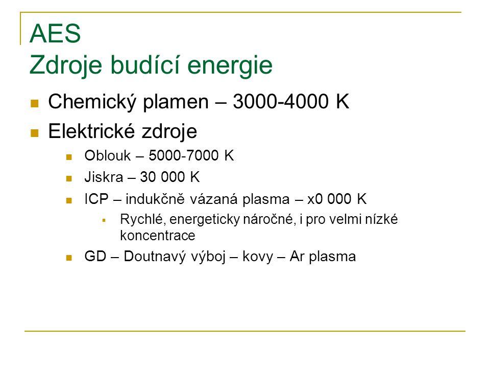 AES Zdroje budící energie Chemický plamen – 3000-4000 K Elektrické zdroje Oblouk – 5000-7000 K Jiskra – 30 000 K ICP – indukčně vázaná plasma – x0 000