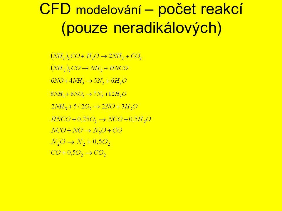 CFD modelování – počet reakcí (pouze neradikálových)