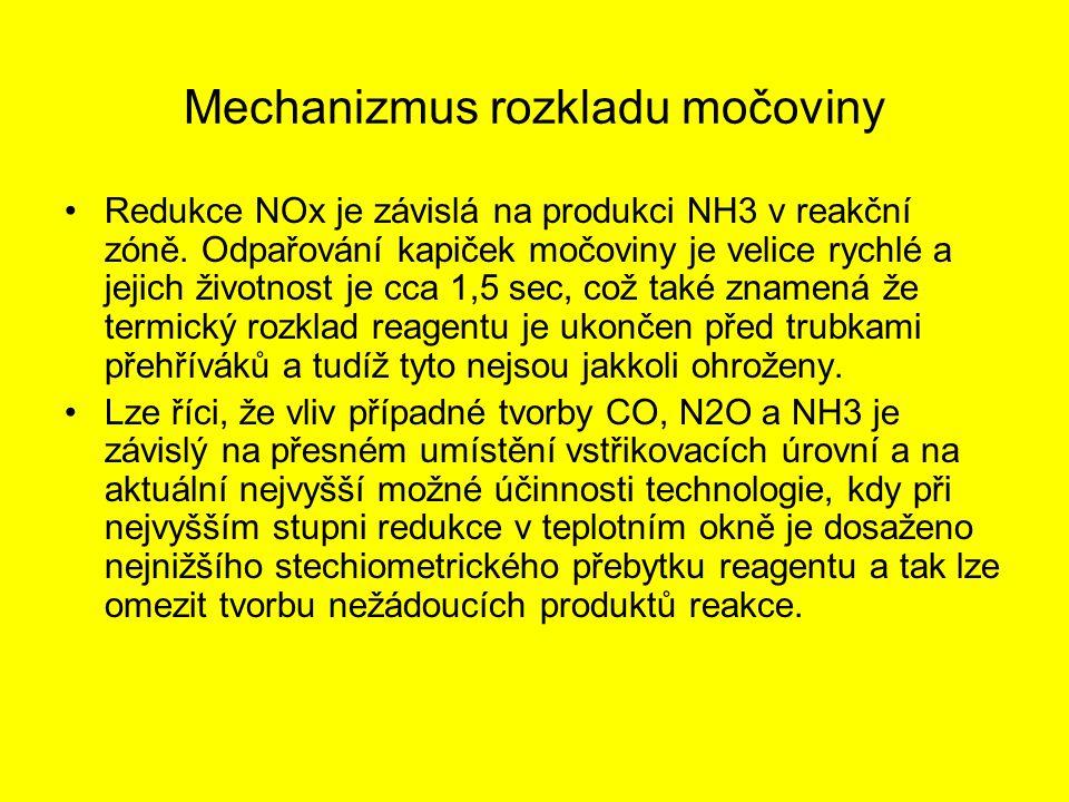 Mechanizmus rozkladu močoviny Redukce NOx je závislá na produkci NH3 v reakční zóně. Odpařování kapiček močoviny je velice rychlé a jejich životnost j