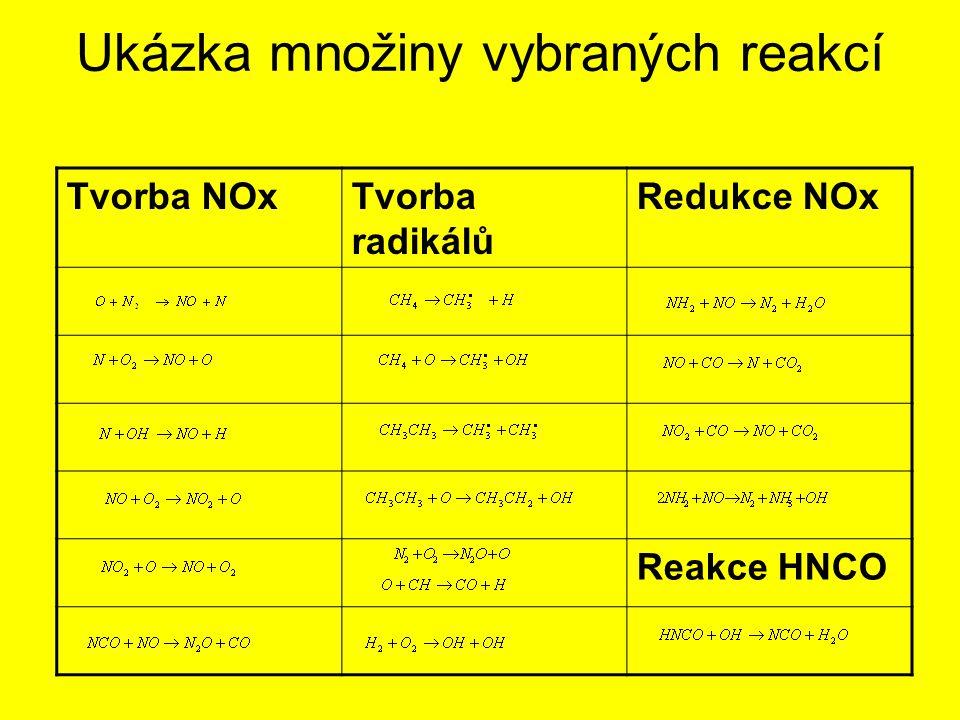 Ukázka množiny vybraných reakcí - pokračování Reakce NH2 Reakce CN Reakce HCN