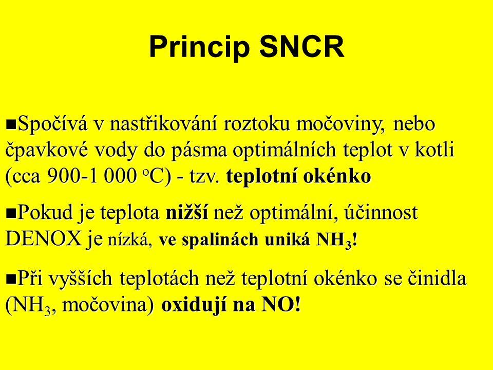 Princip SNCR Spočívá v nastřikování roztoku močoviny, nebo čpavkové vody do pásma optimálních teplot v kotli (cca 900-1 000 o C) - tzv. teplotní okénk