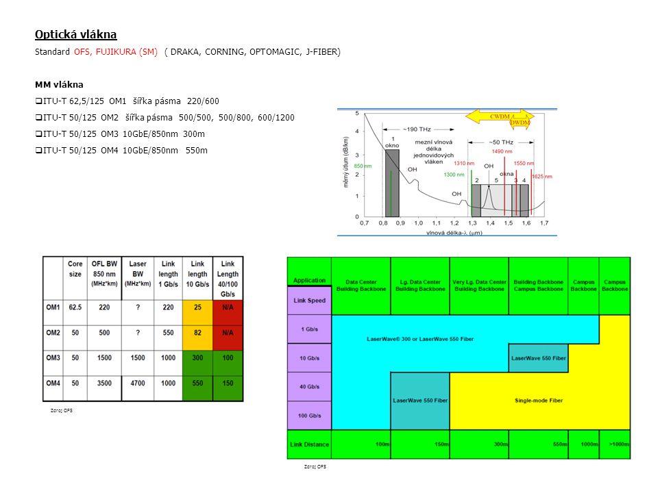 Optická vlákna Standard OFS, FUJIKURA (SM) ( DRAKA, CORNING, OPTOMAGIC, J-FIBER) MM vlákna  ITU-T 62,5/125 OM1 šířka pásma 220/600  ITU-T 50/125 OM2