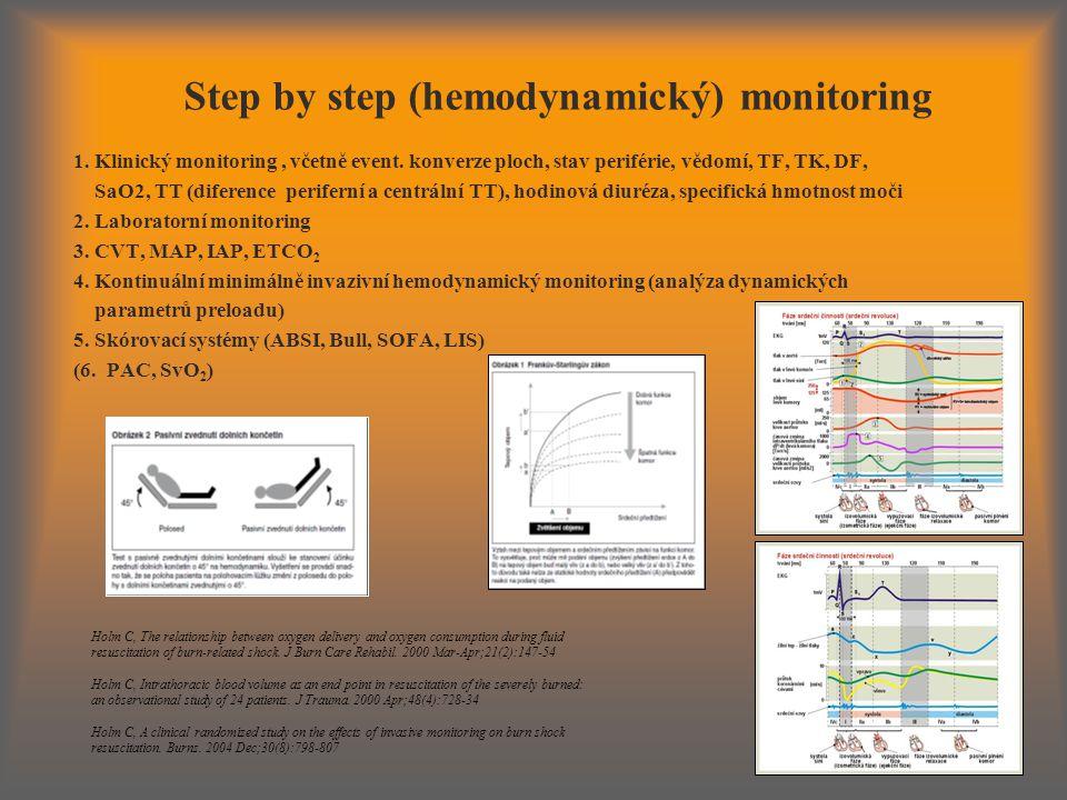 Step by step (hemodynamický) monitoring 1.Klinický monitoring, včetně event.