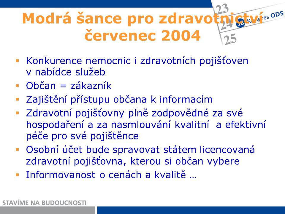 Modrá šance pro zdravotnictví červenec 2004  Konkurence nemocnic i zdravotních pojišťoven v nabídce služeb  Občan = zákazník  Zajištění přístupu ob