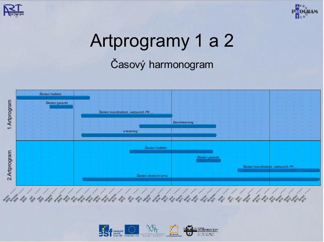 Artprogramy 1 a 2 Časový harmonogram