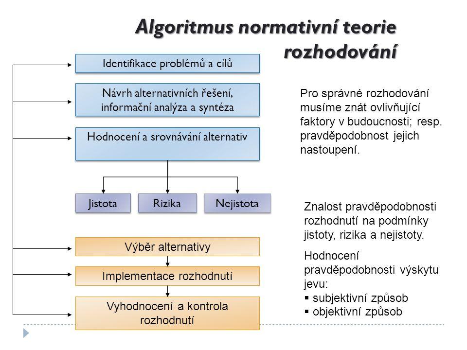 Struktura rozhodovacího procesu - analytický model rozhodování Identifikace a specifikace rozhodovacích problémů Analýza a formulace rozhodovacích problémů Stanovení kritérií hodnocení variant Tvorba variant, stanovení alternativních řešení Realizace zvolené varianty Výběr vhodné varianty, alternativy Hodnocení důsledků Alternativních řešení Podmínky rizikaPodmínky určitostiPodmínky neurčitosti Kontrola výsledků Vlastní rozhodnutí Příprava rozhodnutí Vlastní rozhodnutí Kritérium výnosové Kritérium výnosové Kritérium nákladové Kritérium nákladové Kritérium kvalitativní Kritérium kvalitativní Kritérium kvantitativní Kritérium kvantitativní