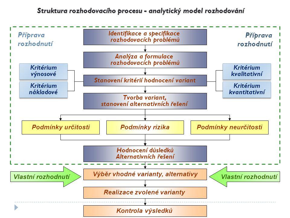 Struktura rozhodovacích procesů - 1 1.