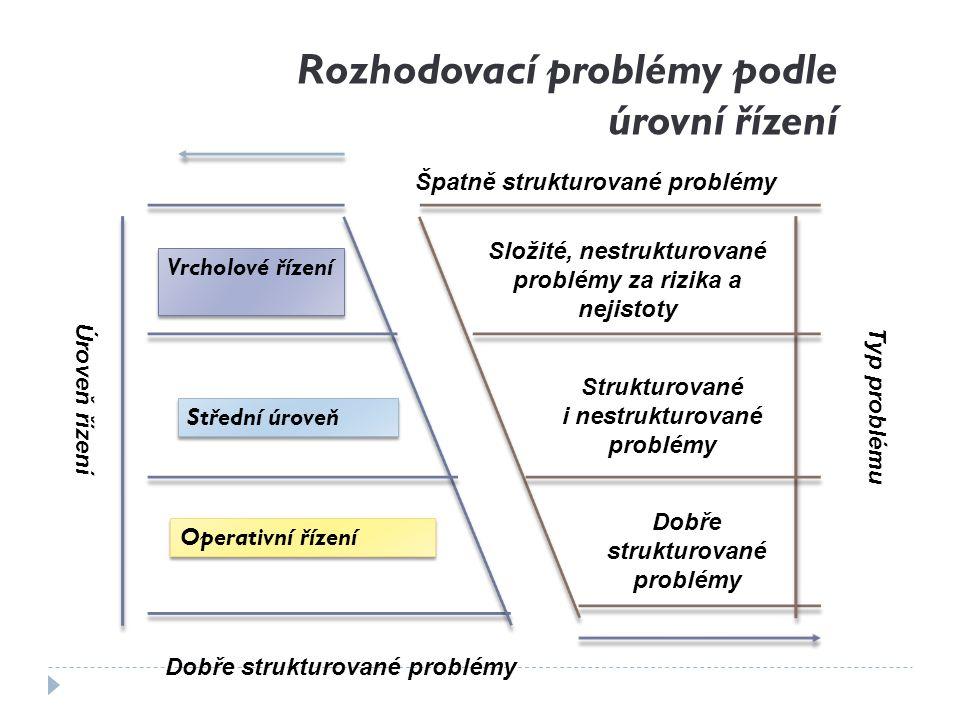 Typy rozhodovacích problémů podle úrovně managementu TOP manag.