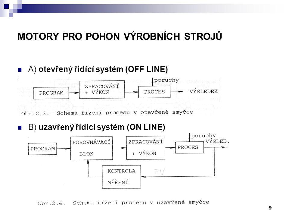 A) otevřený řídící systém (OFF LINE) B) uzavřený řídící systém (ON LINE) 9 MOTORY PRO POHON VÝROBNÍCH STROJŮ