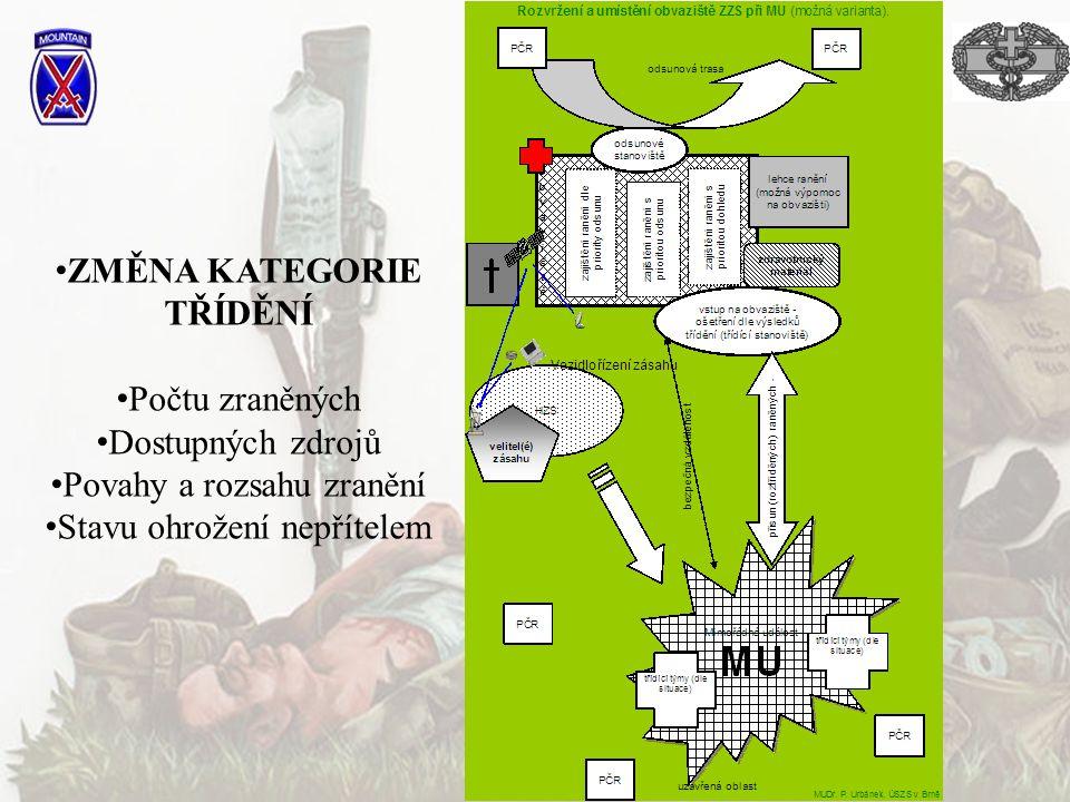 ZMĚNA KATEGORIE TŘÍDĚNÍ Počtu zraněných Dostupných zdrojů Povahy a rozsahu zranění Stavu ohrožení nepřítelem