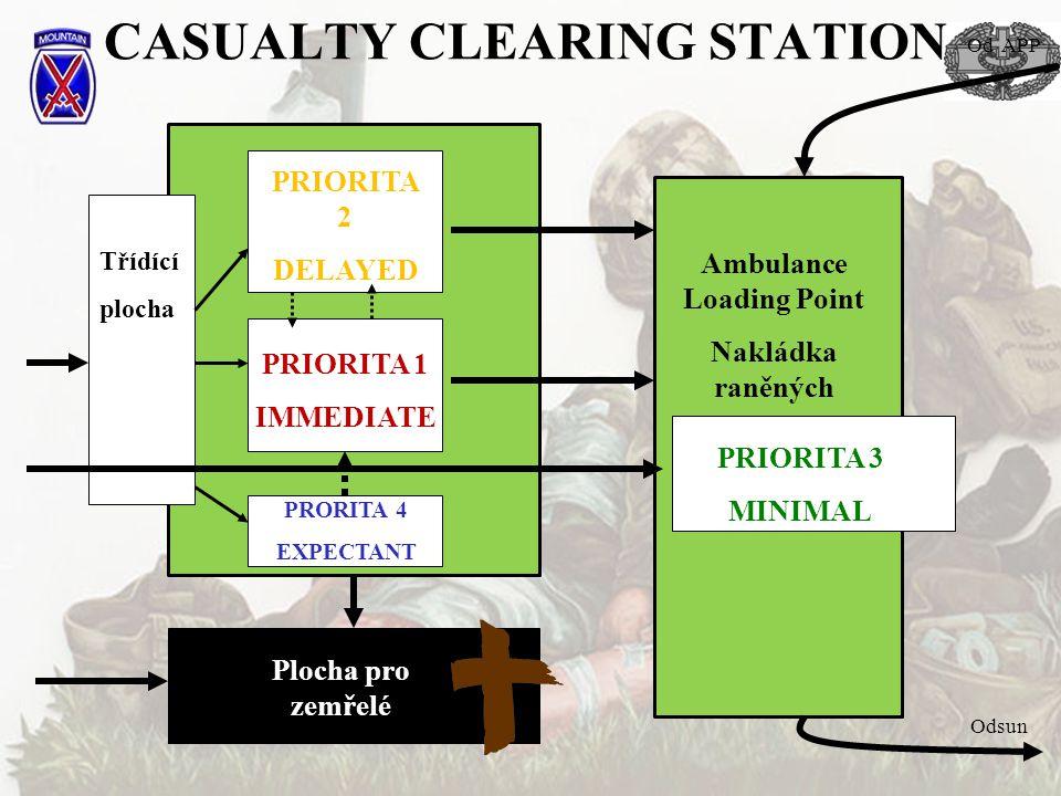 CASUALTY CLEARING STATION Třídící plocha PRIORITA 2 DELAYED PRORITA 4 EXPECTANT PRIORITA 1 IMMEDIATE PRIORITA 3 MINIMAL Plocha pro zemřelé Ambulance L