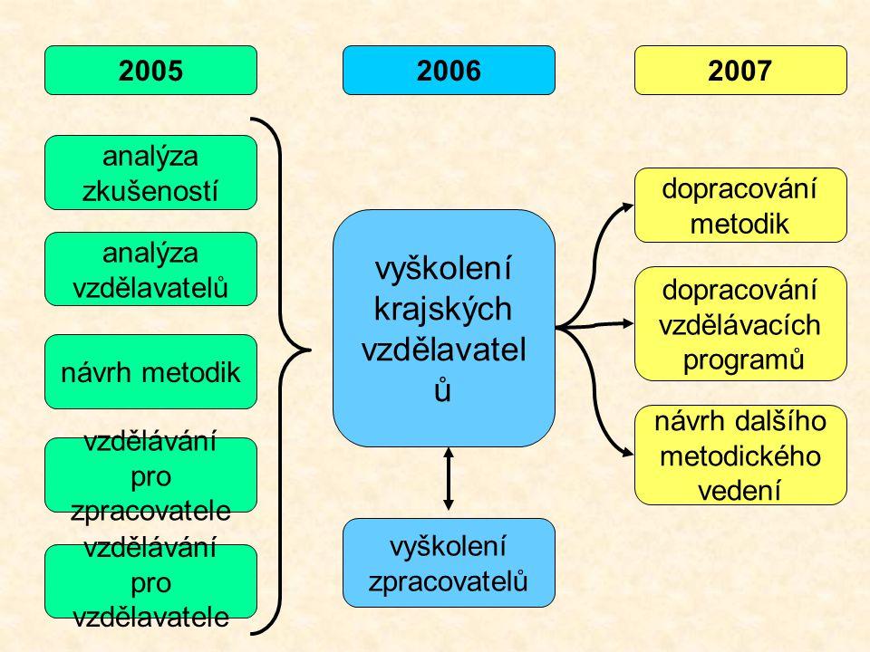 vyškolení krajských vzdělavatel ů dopracování metodik návrh dalšího metodického vedení vzdělávání pro zpracovatele vzdělávání pro vzdělavatele vyškolení zpracovatelů 200520062007 analýza zkušeností analýza vzdělavatelů dopracování vzdělávacích programů návrh metodik