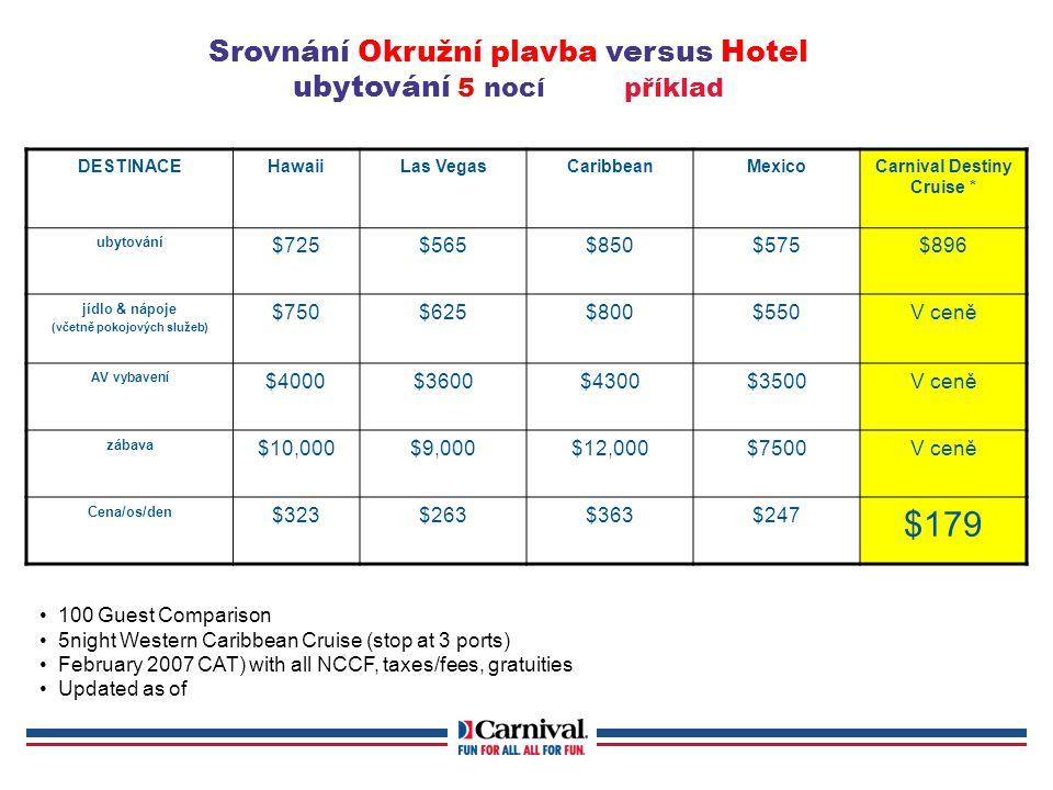 Srovnání Okružní plavba versus Hotel ubytování 5 nocí příklad DESTINACEHawaiiLas VegasCaribbeanMexicoCarnival Destiny Cruise * ubytování $725$565$850$575$896 jídlo & nápoje (včetně pokojových služeb) $750$625$800$550V ceně AV vybavení $4000$3600$4300$3500V ceně zábava $10,000$9,000$12,000$7500V ceně Cena/os/den $323$263$363$247 $179 100 Guest Comparison 5night Western Caribbean Cruise (stop at 3 ports) February 2007 CAT) with all NCCF, taxes/fees, gratuities Updated as of