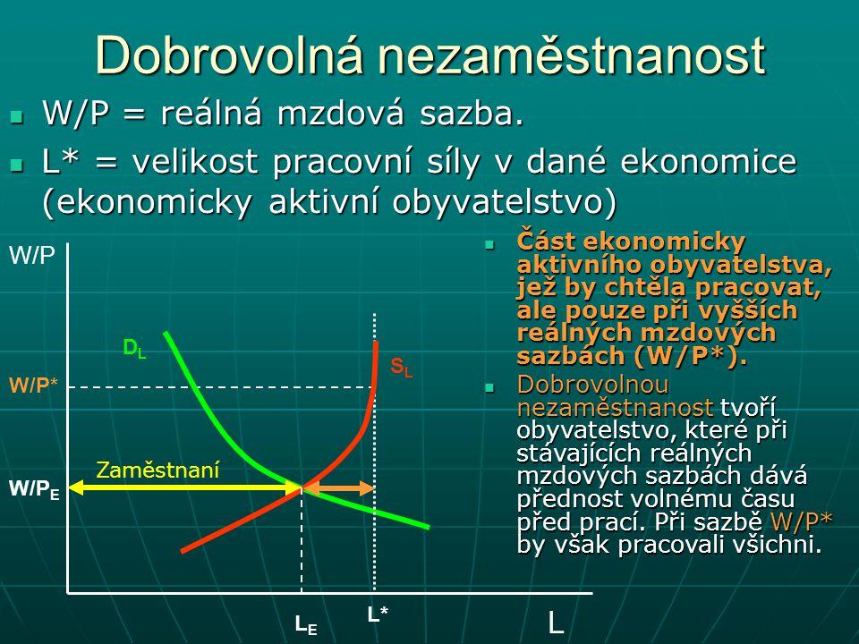 Dobrovolná nezaměstnanost W/P = reálná mzdová sazba. W/P = reálná mzdová sazba. L* = velikost pracovní síly v dané ekonomice (ekonomicky aktivní obyva