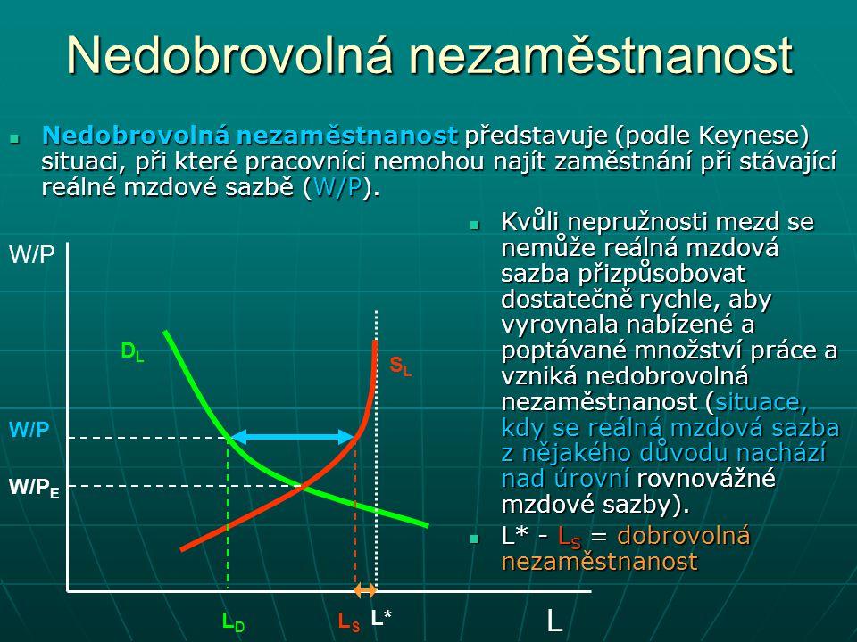 Nedobrovolná nezaměstnanost W/P L DLDL SLSL L*L* LDLD W/P E W/P Nedobrovolná nezaměstnanost představuje (podle Keynese) situaci, při které pracovníci