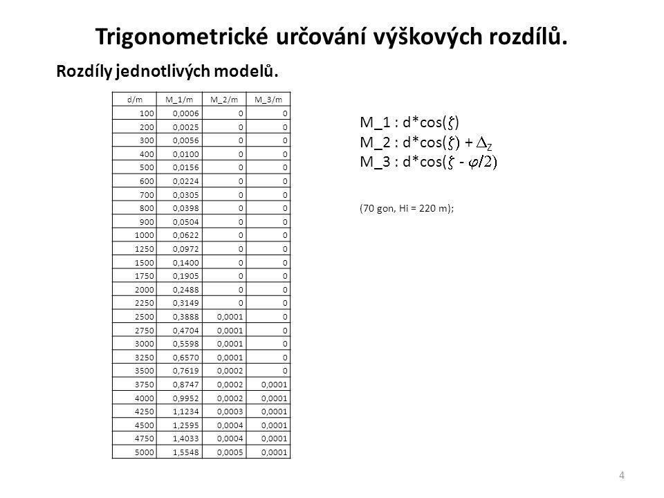 4 Rozdíly jednotlivých modelů.Trigonometrické určování výškových rozdílů.
