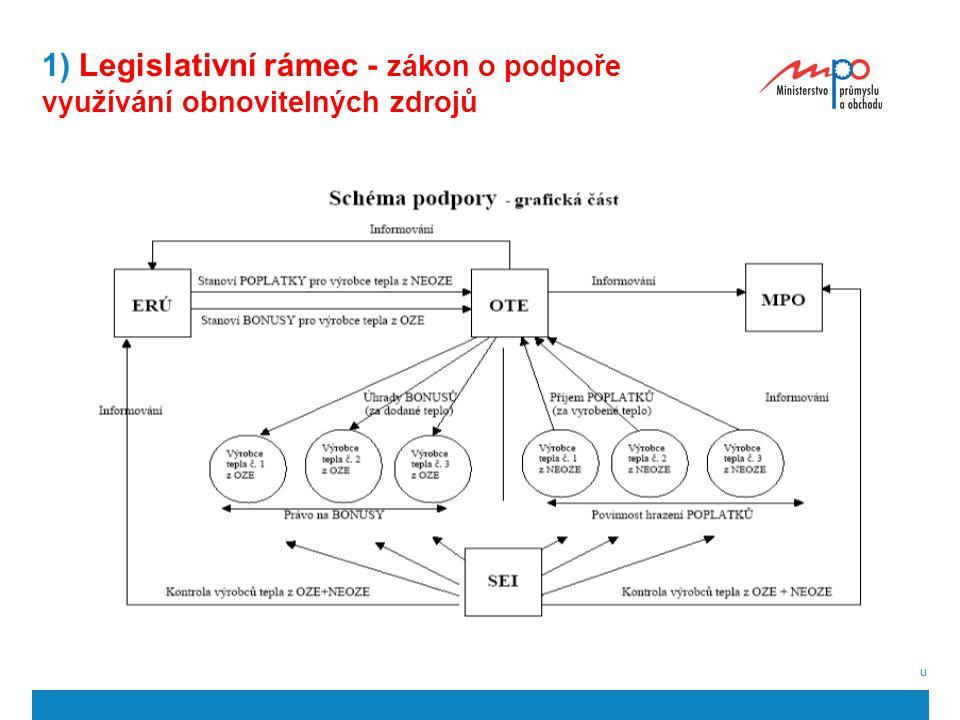  2009  Ministerstvo průmyslu a obchodu 24 1) Legislativní rámec - zákon o podpoře využívání obnovitelných zdrojů
