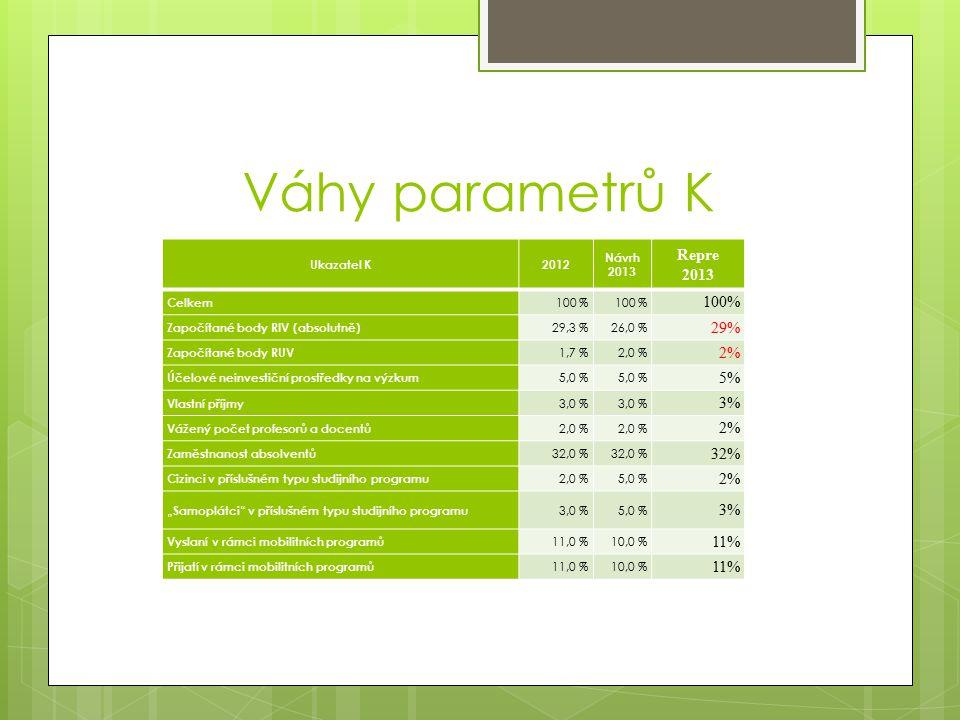 """Váhy parametrů K Ukazatel K2012 Návrh 2013 Repre 2013 Celkem 100 % Započítané body RIV (absolutně) 29,3 %26,0 % 29% Započítané body RUV 1,7 %2,0 % 2% Účelové neinvestiční prostředky na výzkum 5,0 % 5% Vlastní příjmy 3,0 % 3% Vážený počet profesorů a docentů 2,0 % 2% Zaměstnanost absolventů 32,0 % 32% Cizinci v příslušném typu studijního programu 2,0 %5,0 % 2% """"Samoplátci v příslušném typu studijního programu 3,0 %5,0 % 3% Vyslaní v rámci mobilitních programů 11,0 %10,0 % 11% Přijatí v rámci mobilitních programů 11,0 %10,0 % 11%"""