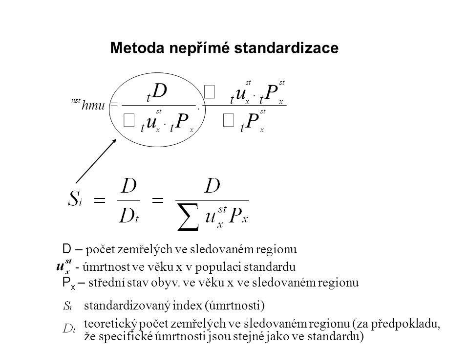 Metoda nepřímé standardizace nst x st x x x x hmu t tt tt t D uP uP P    ... D – počet zemřelých ve sledovaném regionu - úmrtnost ve věku x v popu