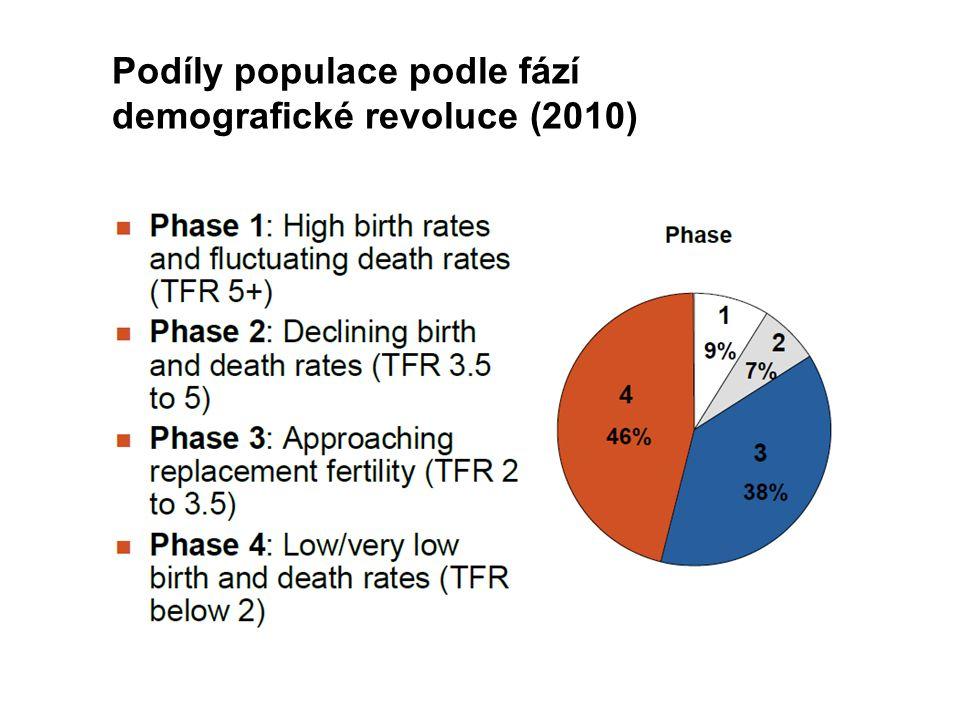 Podíly populace podle fází demografické revoluce (2010)