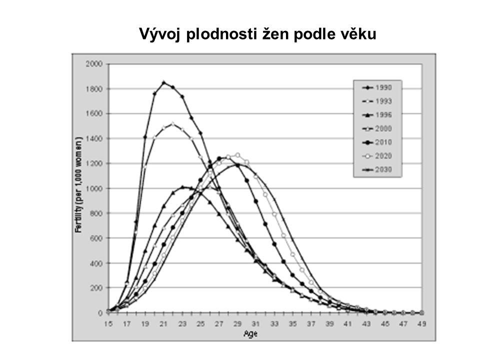 Vývoj plodnosti žen podle věku