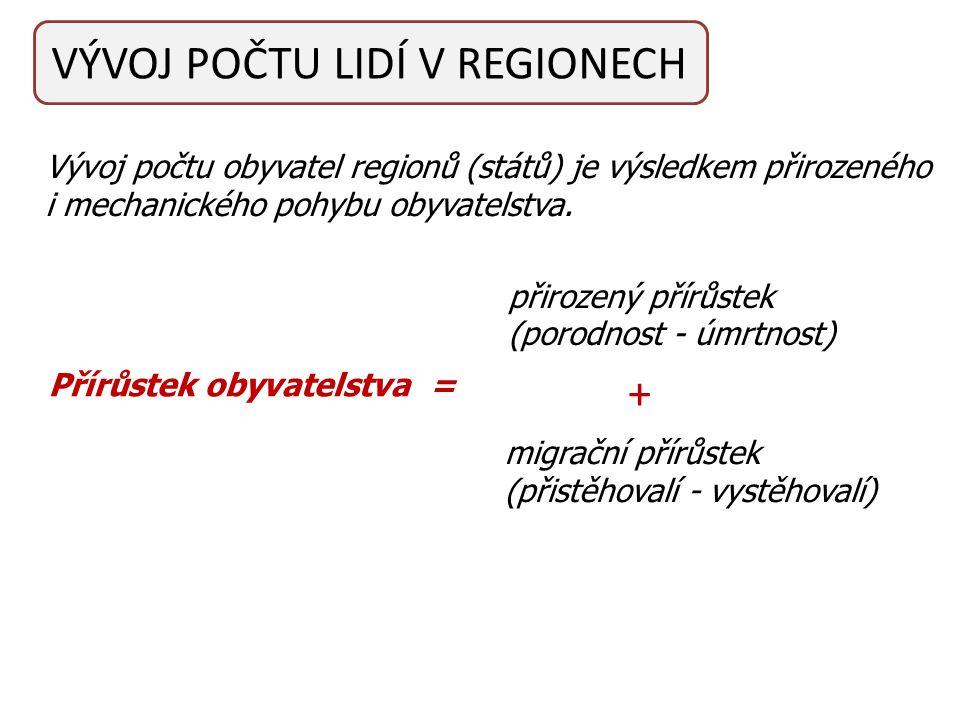 VÝVOJ POČTU LIDÍ V REGIONECH Vývoj počtu obyvatel regionů (států) je výsledkem přirozeného i mechanického pohybu obyvatelstva.