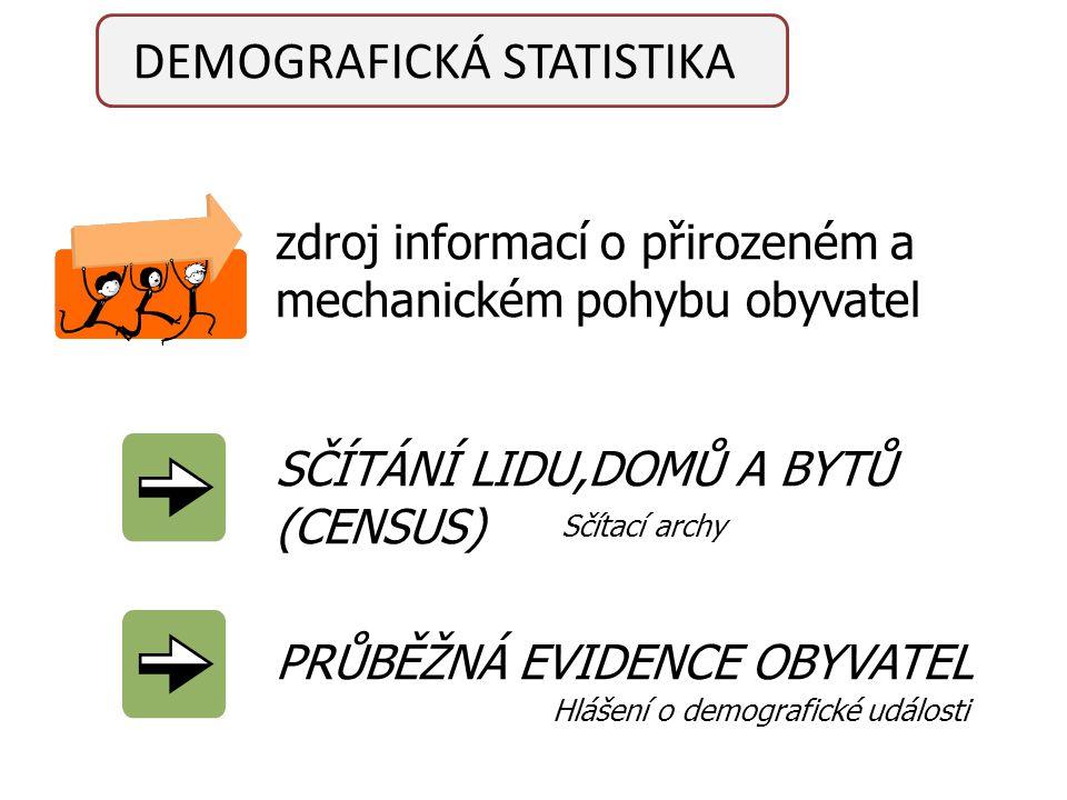 zdroj informací o přirozeném a mechanickém pohybu obyvatel SČÍTÁNÍ LIDU,DOMŮ A BYTŮ (CENSUS) PRŮBĚŽNÁ EVIDENCE OBYVATEL Sčítací archy Hlášení o demografické události DEMOGRAFICKÁ STATISTIKA