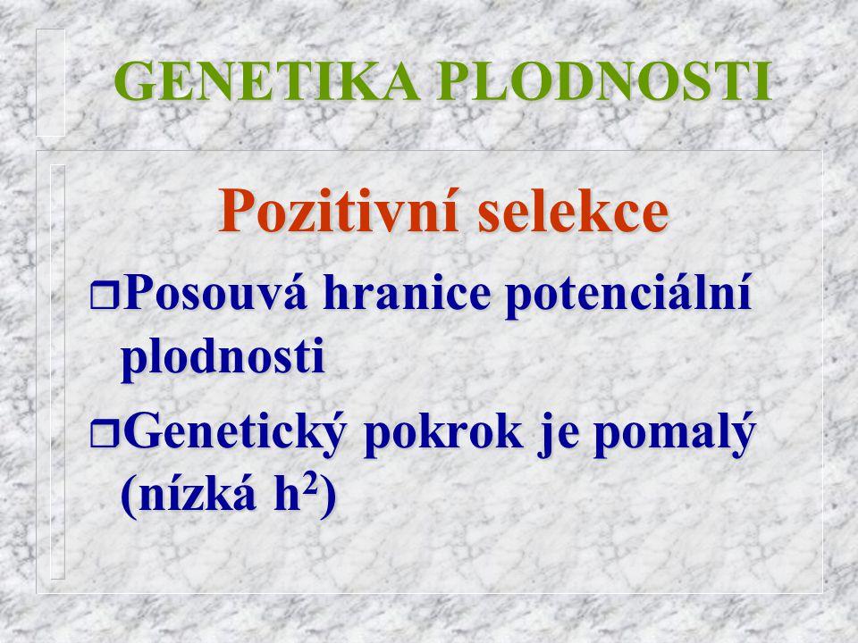 GENETIKA PLODNOSTI Pozitivní selekce r Posouvá r Posouvá hranice potenciální plodnosti r Genetický r Genetický pokrok je pomalý (nízká h2)h2)h2)h2)