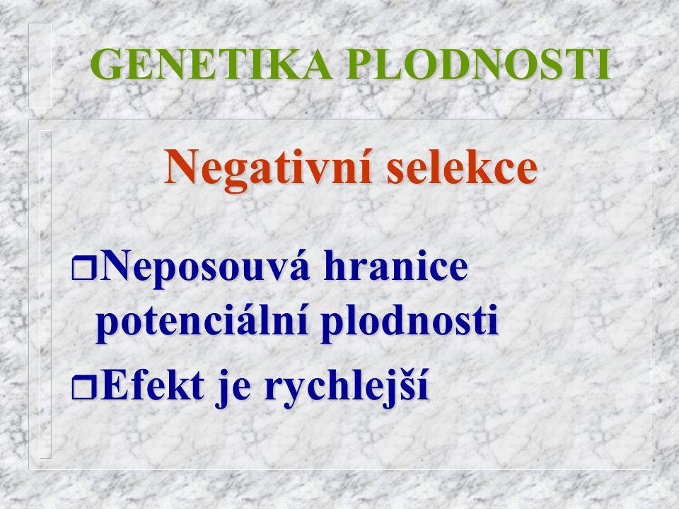 GENETIKA PLODNOSTI Negativní selekce r Neposouvá r Neposouvá hranice potenciální plodnosti r Efekt r Efekt je rychlejší