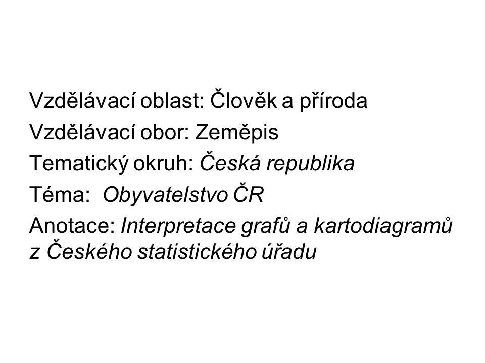 Věková skladba obyvatelstva ČR 1945-2011 Věkové pyramidy z let 1945, 1980 a 2011.