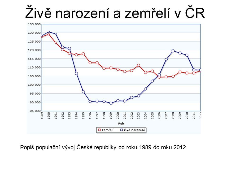 Živě narození a zemřelí v ČR Popiš populační vývoj České republiky od roku 1989 do roku 2012.