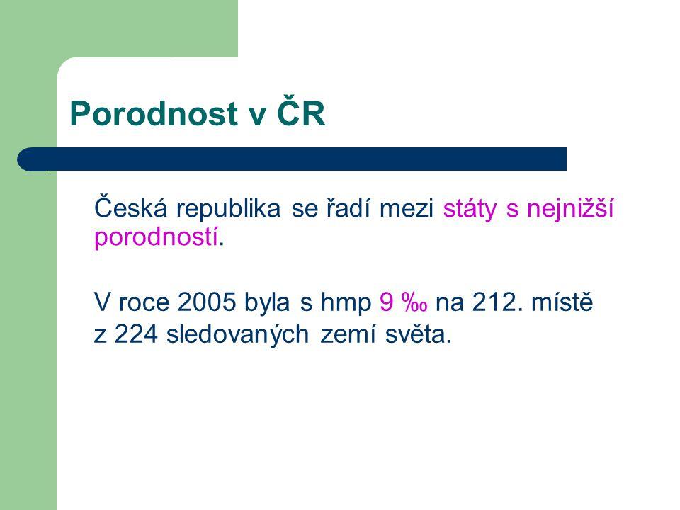 Porodnost v ČR Česká republika se řadí mezi státy s nejnižší porodností.