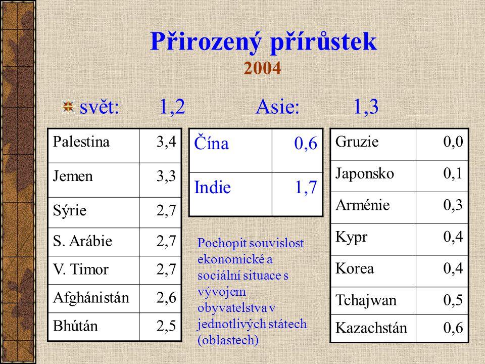 Přirozený přírůstek 2004 svět: 1,2Asie: 1,3 Gruzie0,0 Japonsko0,1 Arménie0,3 Kypr0,4 Korea0,4 Tchajwan0,5 Kazachstán0,6 Palestina3,4 Jemen3,3 Sýrie2,7