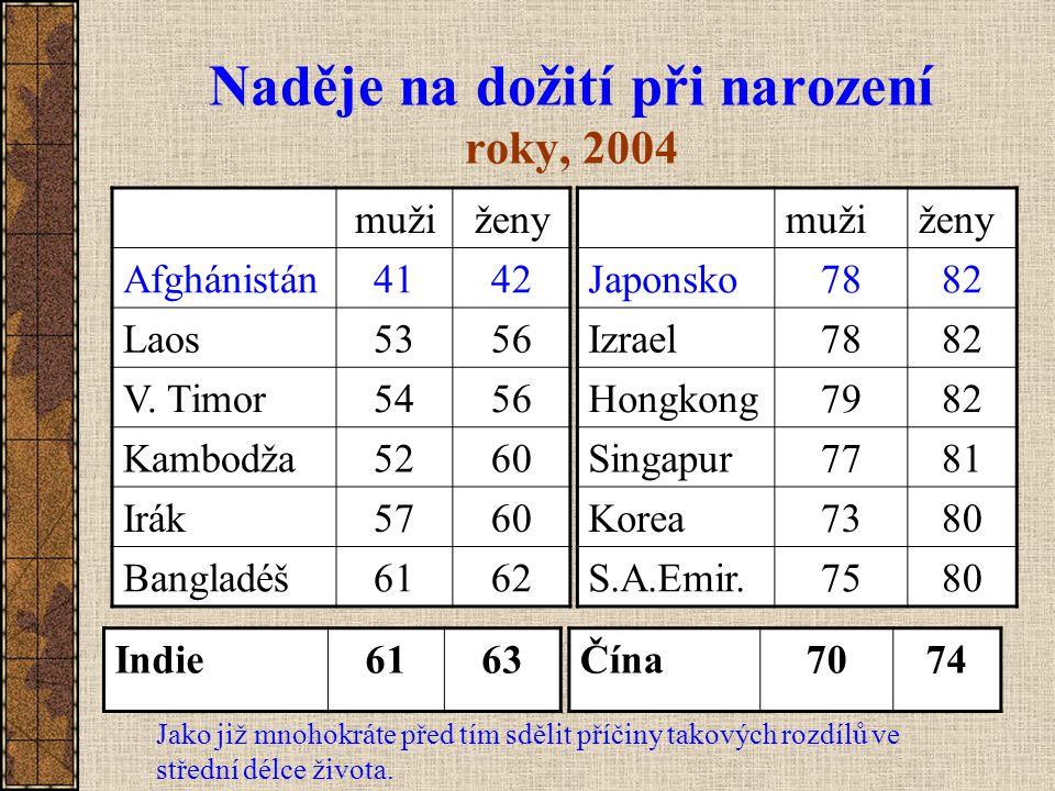 Naděje na dožití při narození roky, 2004 mužiženy Afghánistán4142 Laos5356 V. Timor5456 Kambodža5260 Irák5760 Bangladéš6162 mužiženy Japonsko7882 Izra