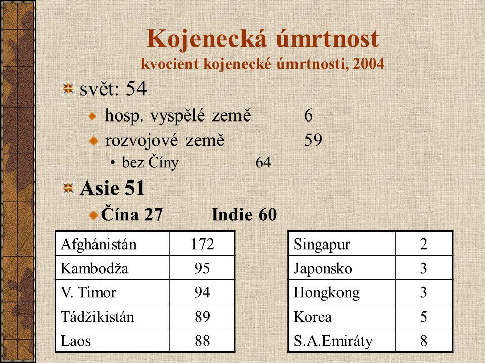 Kojenecká úmrtnost kvocient kojenecké úmrtnosti, 2004 svět: 54 hosp. vyspělé země 6 rozvojové země 59 bez Číny 64 Asie 51 Čína 27 Indie 60 Afghánistán
