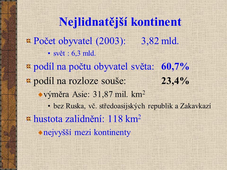 Plodnost (úhrn specifických fertilit) 2004 svět: 2,7 hosp.