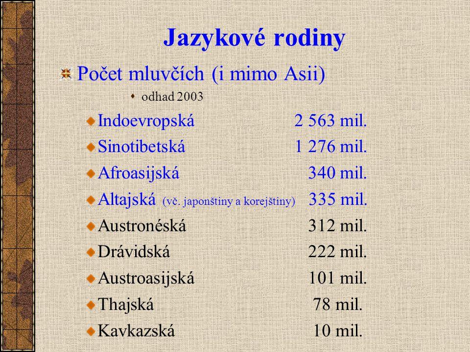 Jazykové rodiny Počet mluvčích (i mimo Asii)  odhad 2003 Indoevropská 2 563 mil. Sinotibetská1 276 mil. Afroasijská 340 mil. Altajská (vč. japonštiny