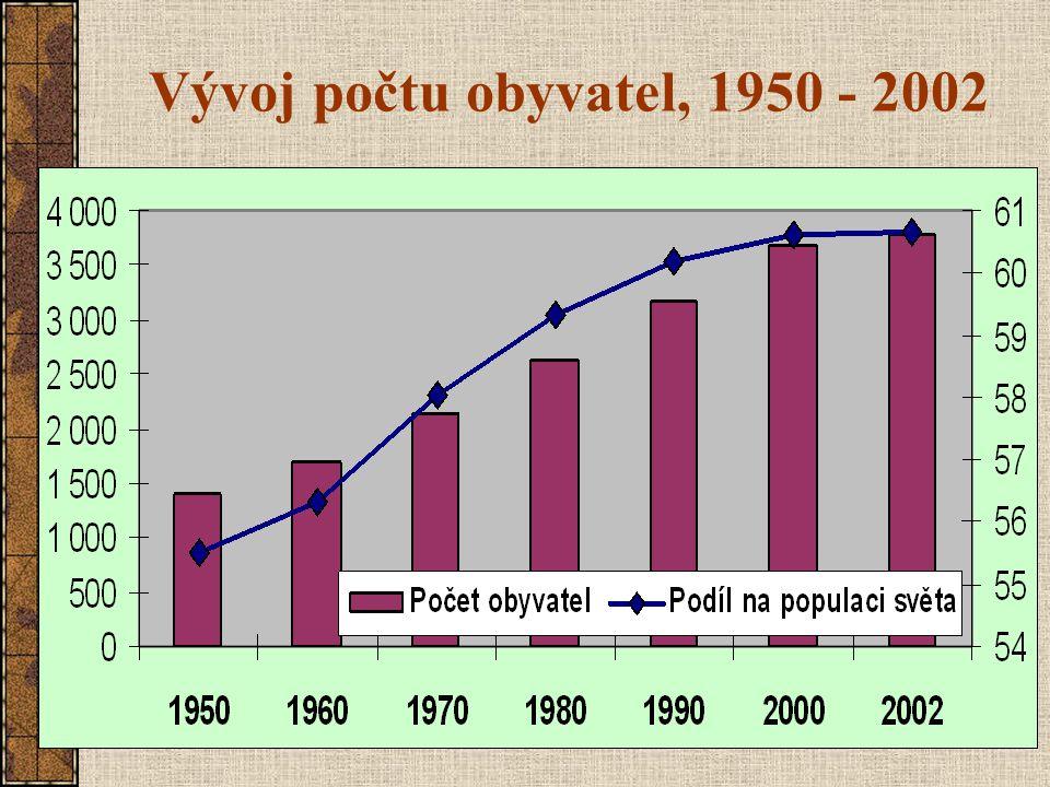 Vývoj počtu obyvatel: 1950 - 2000 Počet obyvatel (miliony) Podíl na populaci světa (%) 1950200019502000 Afrika2217968,813,1 Latinská Amerika1575206,28,6 Severní Amerika1723166,85,2 Asie1 3983 68055,560,6 Evropa (vč.