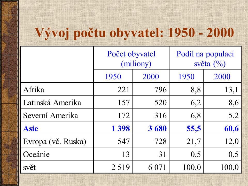Vývoj počtu obyvatel: 1950 - 2000 Počet obyvatel (miliony) Podíl na populaci světa (%) 1950200019502000 Afrika2217968,813,1 Latinská Amerika1575206,28