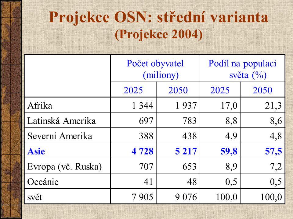 Projekce OSN: střední varianta (Projekce 2004) Počet obyvatel (miliony) Podíl na populaci světa (%) 2025205020252050 Afrika1 3441 93717,021,3 Latinská
